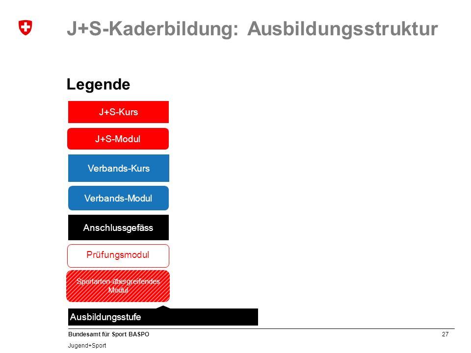 27 Bundesamt für Sport BASPO Jugend+Sport J+S-Kaderbildung: Ausbildungsstruktur Legende Ausbildungsstufe J+S-Kurs J+S-Modul Verbands-Kurs Verbands-Mod
