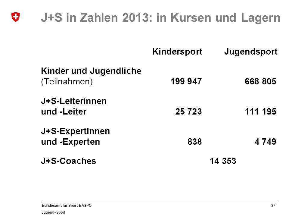 37 Bundesamt für Sport BASPO Jugend+Sport Kindersport Jugendsport Kinder und Jugendliche (Teilnahmen) 199 947668 805 J+S-Leiterinnen und -Leiter 25 72