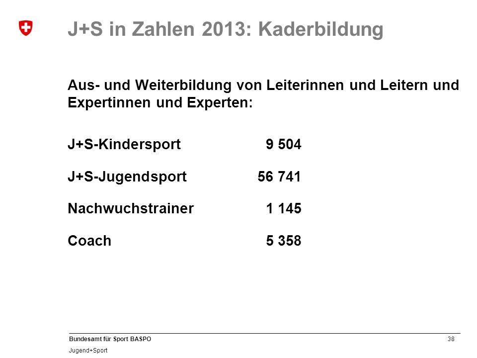 38 Bundesamt für Sport BASPO Jugend+Sport Aus- und Weiterbildung von Leiterinnen und Leitern und Expertinnen und Experten: J+S-Kindersport9 504 J+S-Jugendsport 56 741 Nachwuchstrainer1 145 Coach5 358 J+S in Zahlen 2013: Kaderbildung