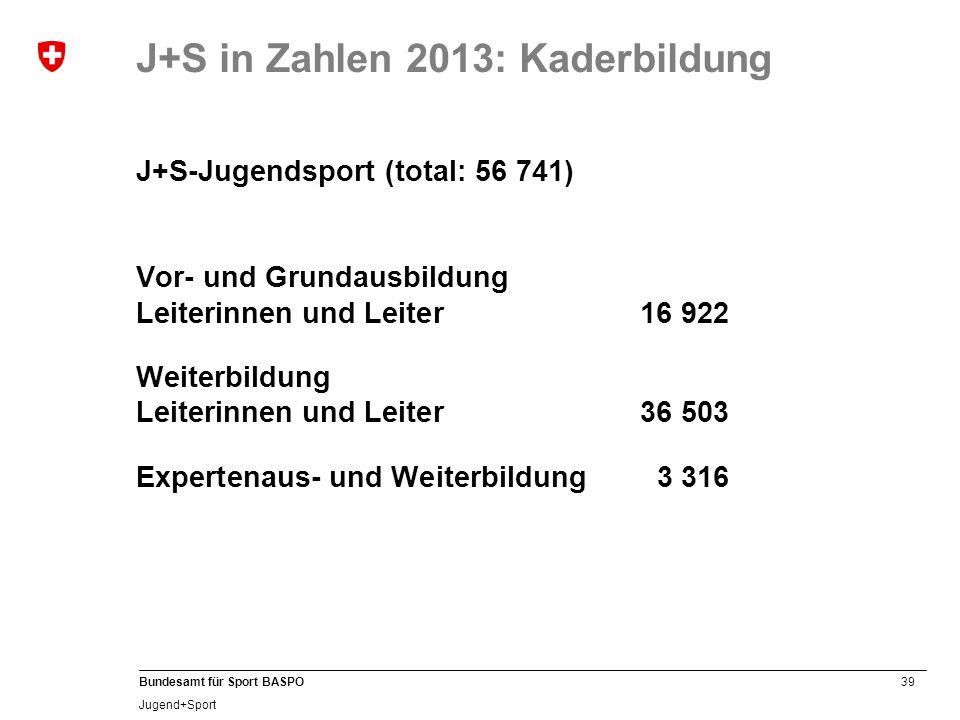 39 Bundesamt für Sport BASPO Jugend+Sport J+S-Jugendsport (total: 56 741) Vor- und Grundausbildung Leiterinnen und Leiter16 922 Weiterbildung Leiterinnen und Leiter36 503 Expertenaus- und Weiterbildung3 316 J+S in Zahlen 2013: Kaderbildung