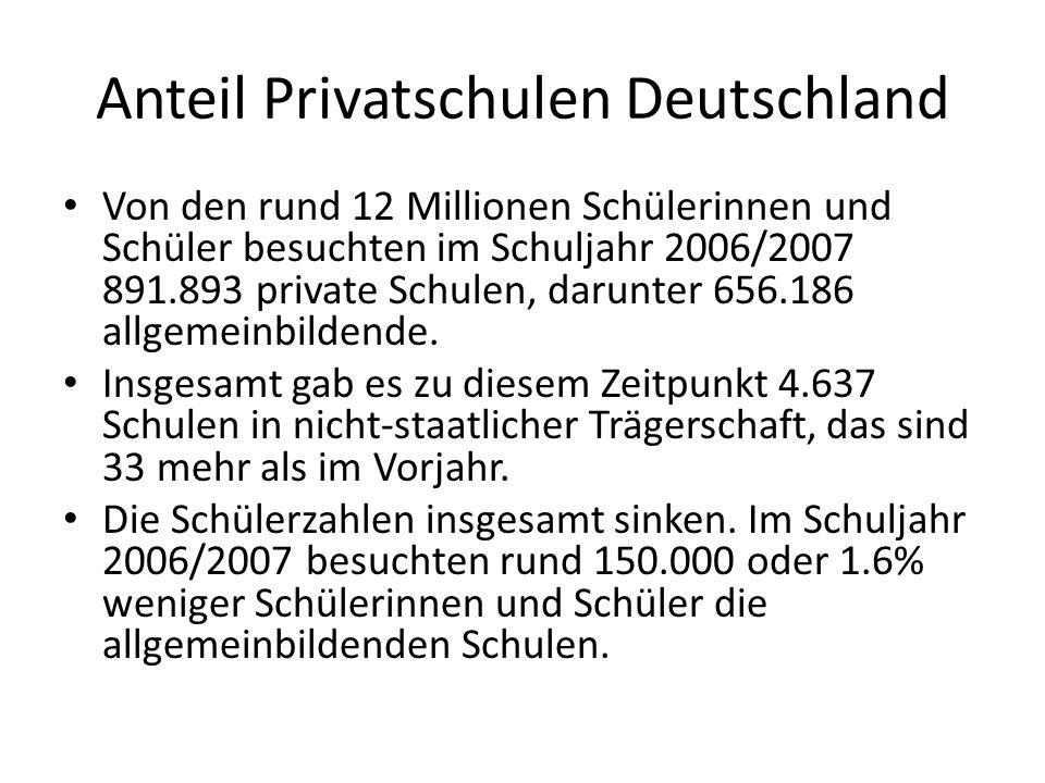 Anteil Privatschulen Deutschland Von den rund 12 Millionen Schülerinnen und Schüler besuchten im Schuljahr 2006/2007 891.893 private Schulen, darunter