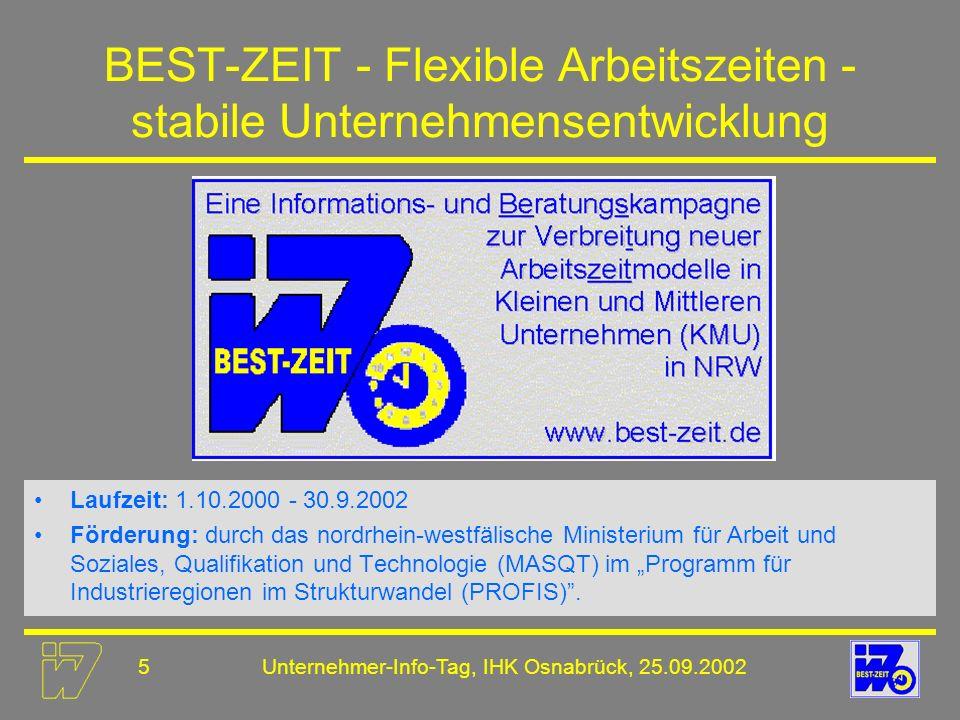6Unternehmer-Info-Tag, IHK Osnabrück, 25.09.2002 Ergebnisse und Zielsetzungen des Projektes KMU für Ansatzpunkte und Instrumente innovativer Arbeitszeitkonzepte sensibilisieren Verbände der Wirtschaft als Multiplikatoren beim Informieren über Arbeitszeitflexibilisierung unterstützen Akzeptanz flexibler Arbeitszeitmodelle in nordrhein- westfälischen KMU erhöhen Aufbereitung und Verbreitung von Materialien rund um das Thema Arbeitszeitflexibilisierung beispielsweise über * das Internet - www.best-zeit.de oder www.flexible-arbeitszeiten.de * Publikationen und Veröffentlichungen * Veranstaltungen