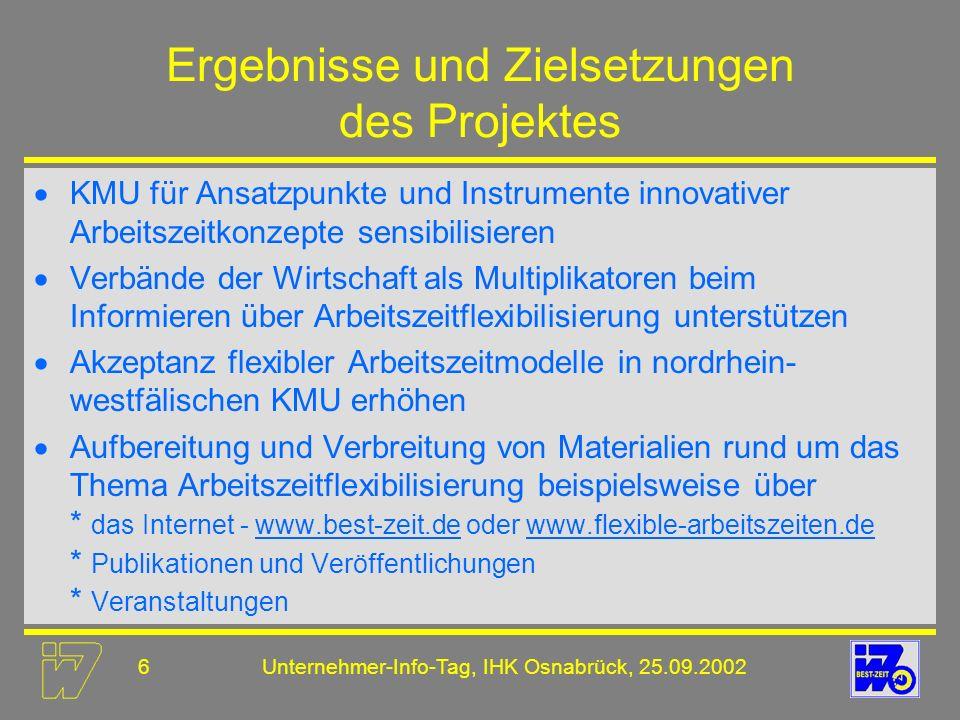27Unternehmer-Info-Tag, IHK Osnabrück, 25.09.2002 Das maßgeschneiderte Modell Einheitliche Pauschalmodelle lösen keine betriebsspezifischen Probleme Auswahl des betrieblichen Arbeitszeitmodells ist u.