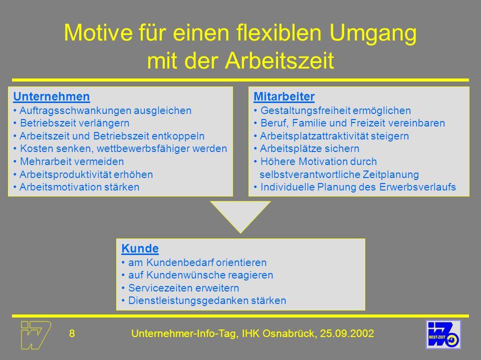 9Unternehmer-Info-Tag, IHK Osnabrück, 25.09.2002 Unternehmensbefragung: ISO ISO - Institut zur Erforschung sozialer Chancen Arbeits- und Betriebszeiten 2001 Repräsentative Befragung von 2.520 Betrieben zwischen Mai und August 2001 Wichtigste Ergebnisse: