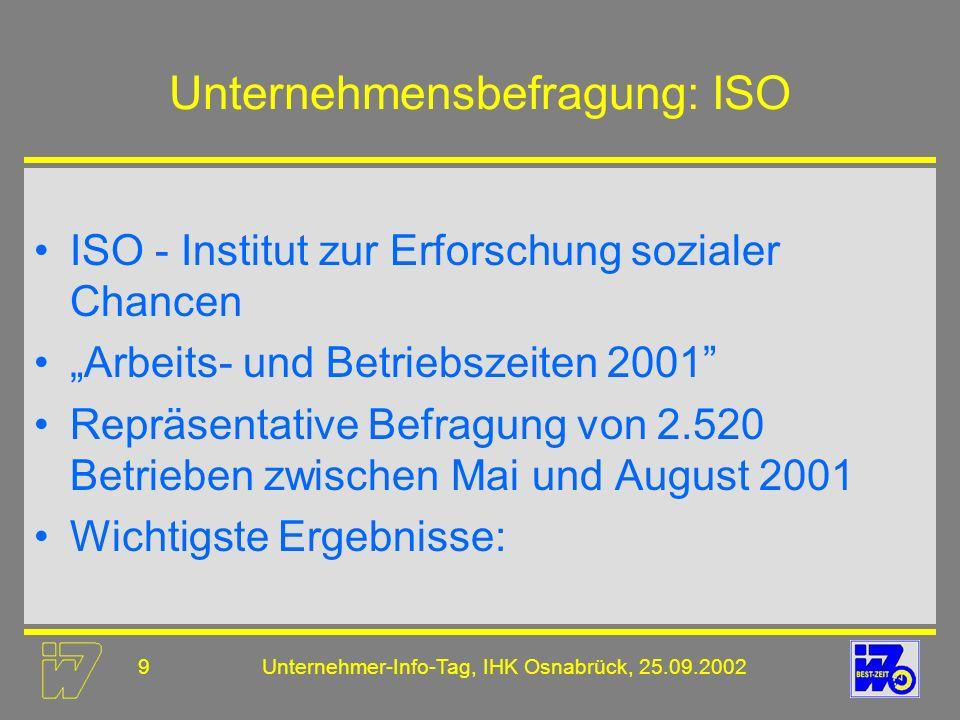 20Unternehmer-Info-Tag, IHK Osnabrück, 25.09.2002 Teilzeitarbeit Merkmale Reduzierung der regelmäßigen wöchentlichen Arbeitszeit Teilzeit- und Befristungsgesetz - TzBfG (seit 01.01.2001 in Kraft) Flexibilität des Teilzeitarbeitsmodells wächst mit der Länge des Verteilzeitraumes (Woche, Monat, Jahr) Varianten der Teilzeitarbeit Halbtagsjob bzw.