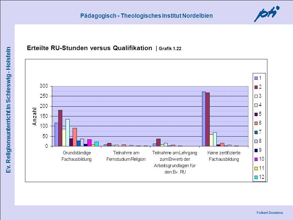 Pädagogisch - Theologisches Institut Nordelbien Folkert Doedens Ev. Religionsunterricht in Schleswig - Holstein Erteilte RU-Stunden versus Qualifikati