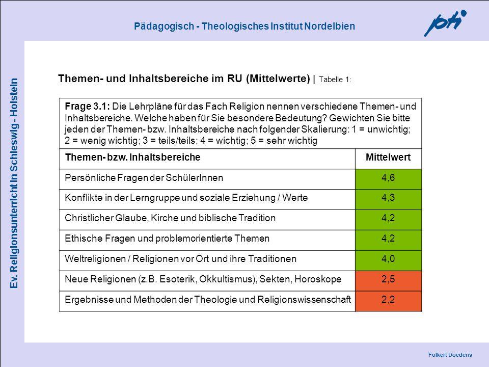 Pädagogisch - Theologisches Institut Nordelbien Folkert Doedens Ev. Religionsunterricht in Schleswig - Holstein Themen- und Inhaltsbereiche im RU (Mit