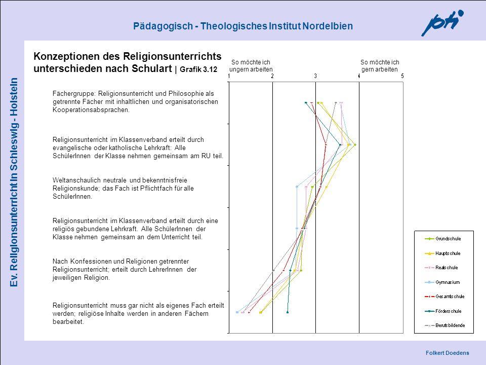 Pädagogisch - Theologisches Institut Nordelbien Folkert Doedens Ev. Religionsunterricht in Schleswig - Holstein Konzeptionen des Religionsunterrichts