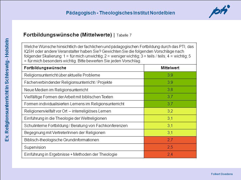 Pädagogisch - Theologisches Institut Nordelbien Folkert Doedens Ev. Religionsunterricht in Schleswig - Holstein Fortbildungswünsche (Mittelwerte) | Ta