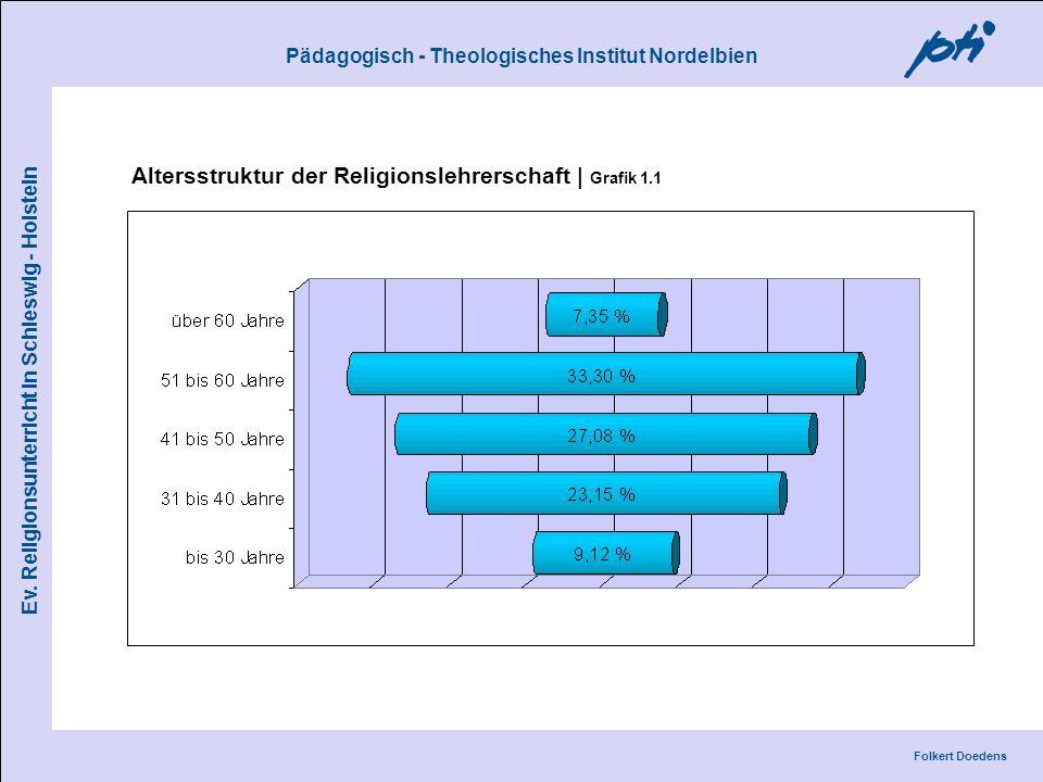 Pädagogisch - Theologisches Institut Nordelbien Folkert Doedens Ev. Religionsunterricht in Schleswig - Holstein Altersstruktur der Religionslehrerscha