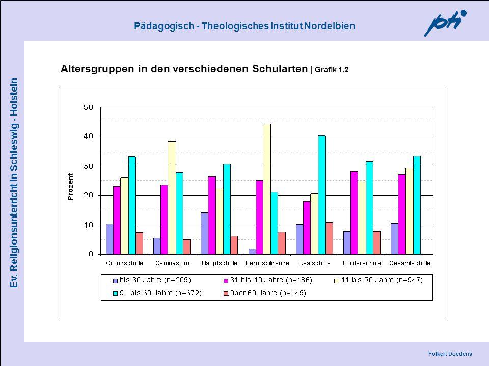 Pädagogisch - Theologisches Institut Nordelbien Folkert Doedens Ev. Religionsunterricht in Schleswig - Holstein Altersgruppen in den verschiedenen Sch