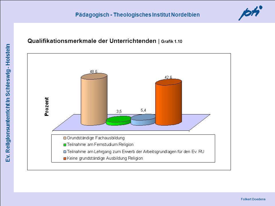 Pädagogisch - Theologisches Institut Nordelbien Folkert Doedens Ev. Religionsunterricht in Schleswig - Holstein Qualifikationsmerkmale der Unterrichte