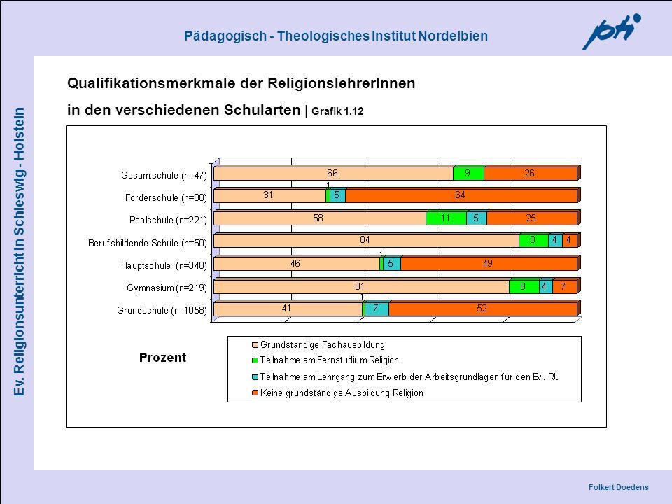 Pädagogisch - Theologisches Institut Nordelbien Folkert Doedens Ev. Religionsunterricht in Schleswig - Holstein Qualifikationsmerkmale der Religionsle