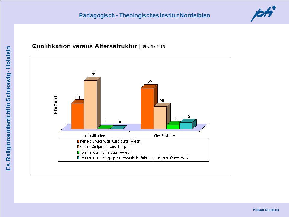 Pädagogisch - Theologisches Institut Nordelbien Folkert Doedens Ev. Religionsunterricht in Schleswig - Holstein Qualifikation versus Altersstruktur |