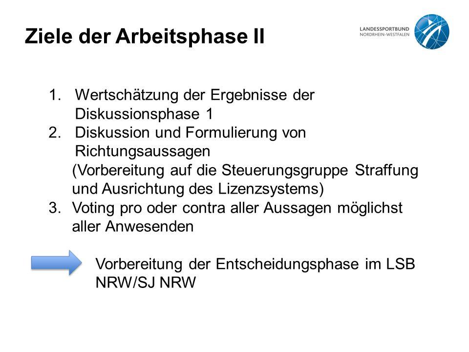 Ziele der Arbeitsphase II 1.Wertschätzung der Ergebnisse der Diskussionsphase 1 2.Diskussion und Formulierung von Richtungsaussagen (Vorbereitung auf die Steuerungsgruppe Straffung und Ausrichtung des Lizenzsystems) 3.Voting pro oder contra aller Aussagen möglichst aller Anwesenden Vorbereitung der Entscheidungsphase im LSB NRW/SJ NRW