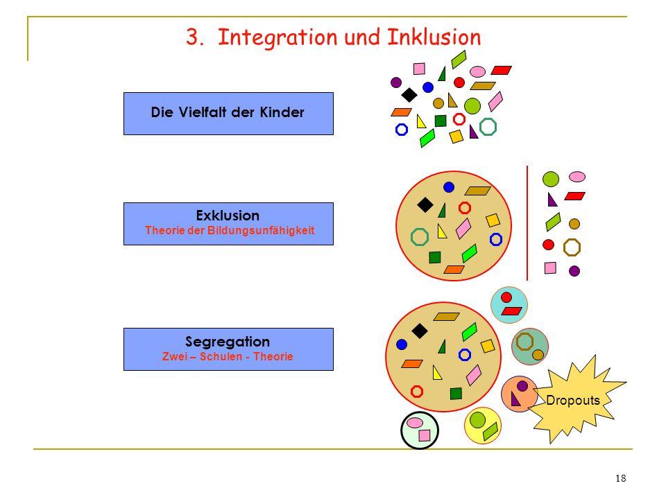 18 3. Integration und Inklusion Die Vielfalt der Kinder Exklusion Theorie der Bildungsunfähigkeit Segregation Zwei – Schulen - Theorie Dropouts