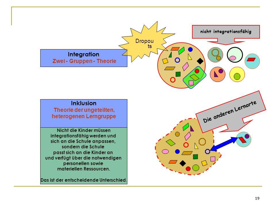 19 Integration Zwei - Gruppen - Theorie nicht integrationsfähig Inklusion Theorie der ungeteilten, heterogenen Lerngruppe Nicht die Kinder müssen inte