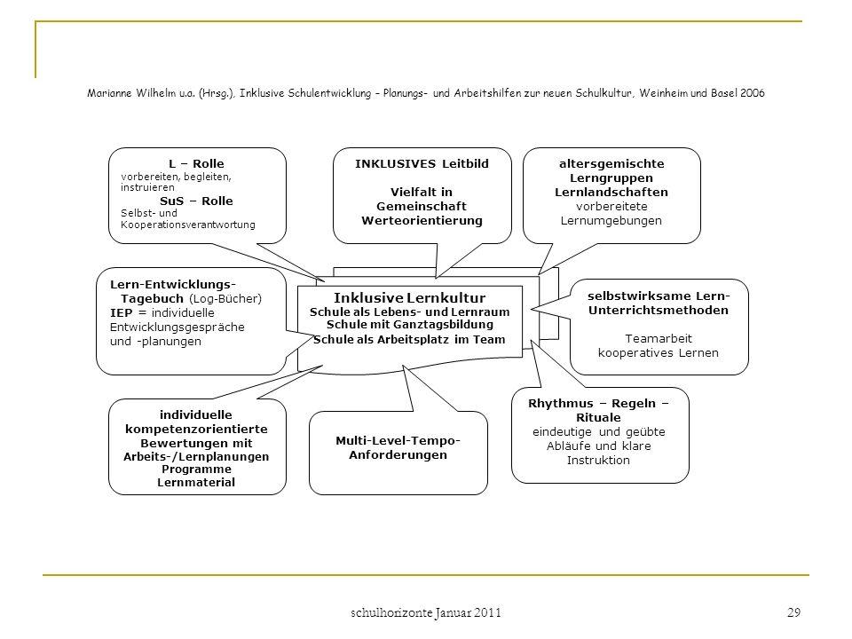schulhorizonte Januar 2011 29 Marianne Wilhelm u.a. (Hrsg.), Inklusive Schulentwicklung – Planungs- und Arbeitshilfen zur neuen Schulkultur, Weinheim