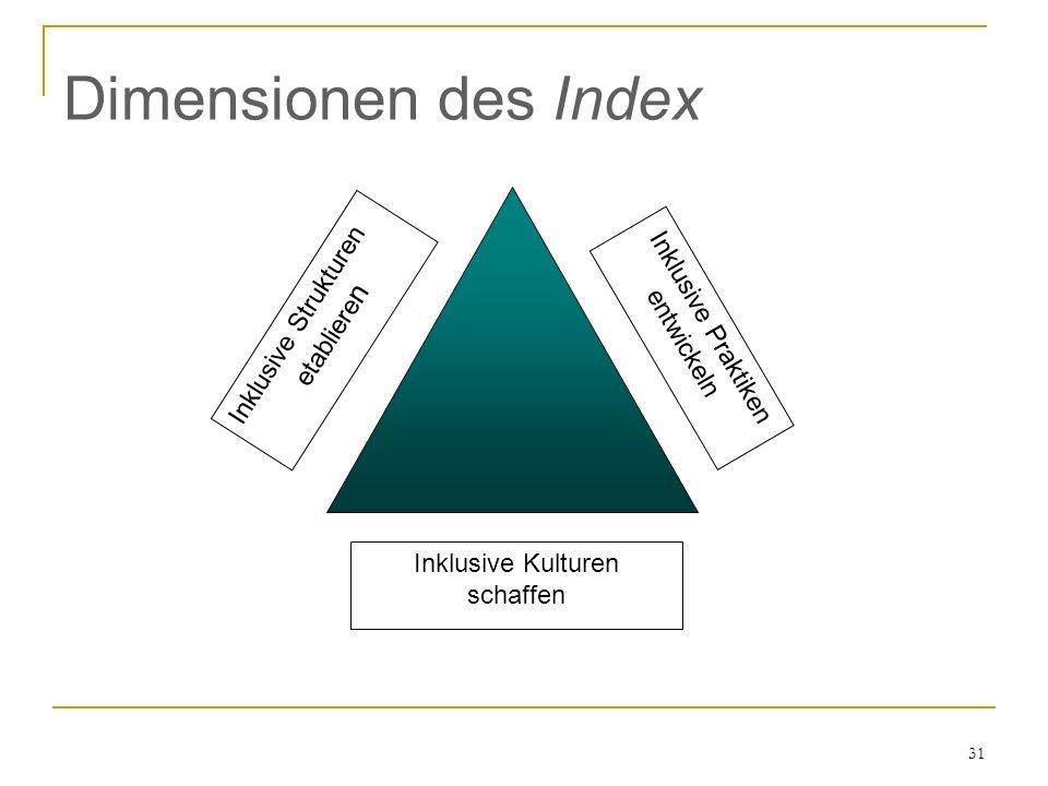 31 Dimensionen des Index Inklusive Praktiken entwickeln Inklusive Kulturen schaffen Inklusive Strukturen etabliere n