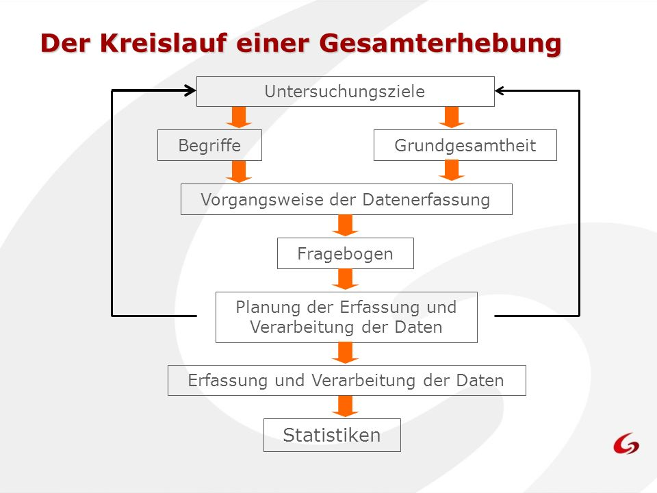 Der Kreislauf einer Gesamterhebung Untersuchungsziele BegriffeGrundgesamtheit Vorgangsweise der Datenerfassung Planung der Erfassung und Verarbeitung