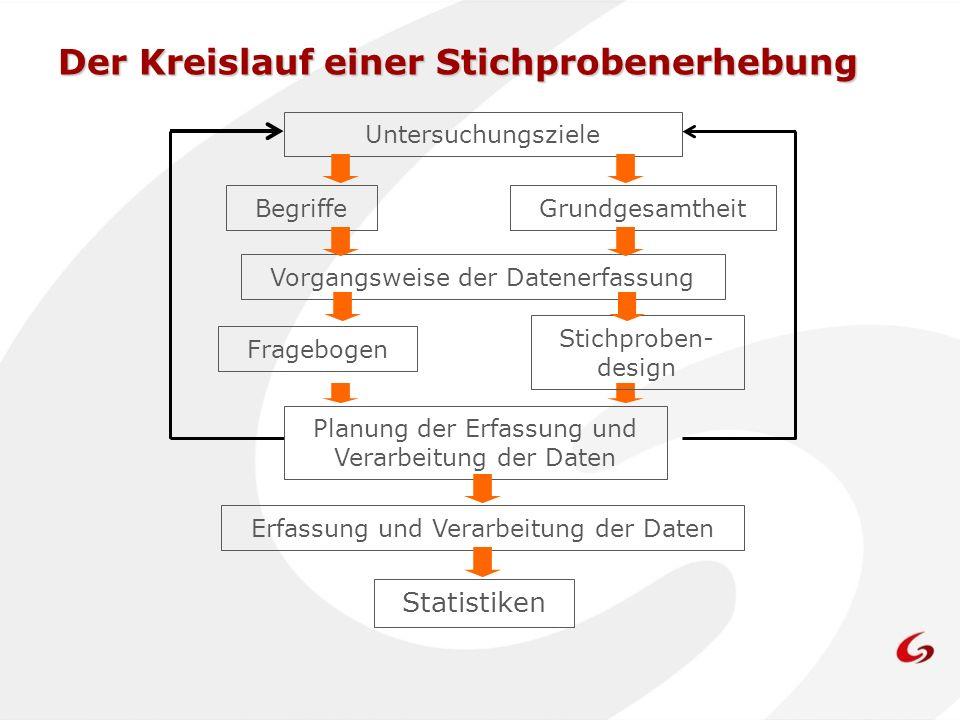 Der Kreislauf einer Stichprobenerhebung Untersuchungsziele BegriffeGrundgesamtheit Vorgangsweise der Datenerfassung Planung der Erfassung und Verarbei