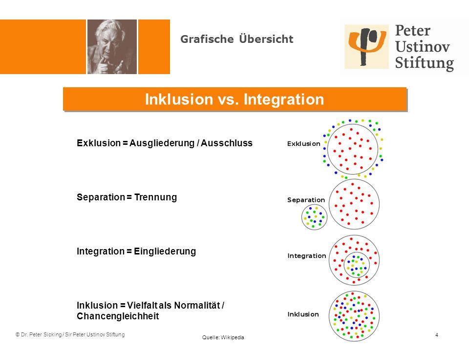 © Dr. Peter Sicking / Sir Peter Ustinov Stiftung Exklusion = Ausgliederung / Ausschluss Separation = Trennung Integration = Eingliederung Inklusion =