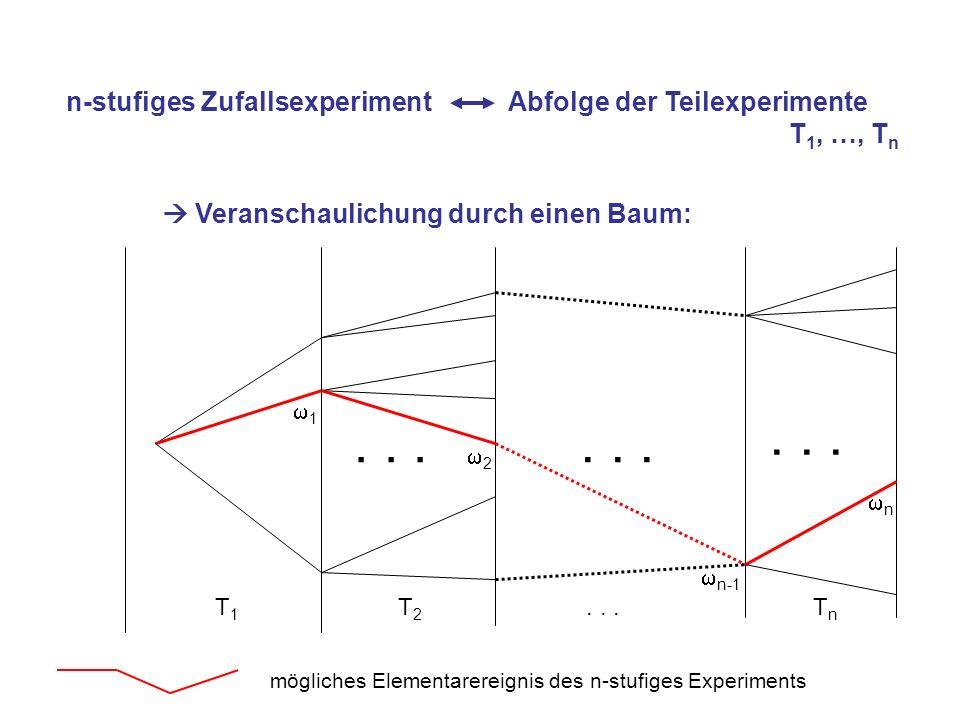 n-stufiges Zufallsexperiment Abfolge der Teilexperimente T 1, …, T n Veranschaulichung durch einen Baum: T 1 T 2... T n... mögliches Elementarereignis