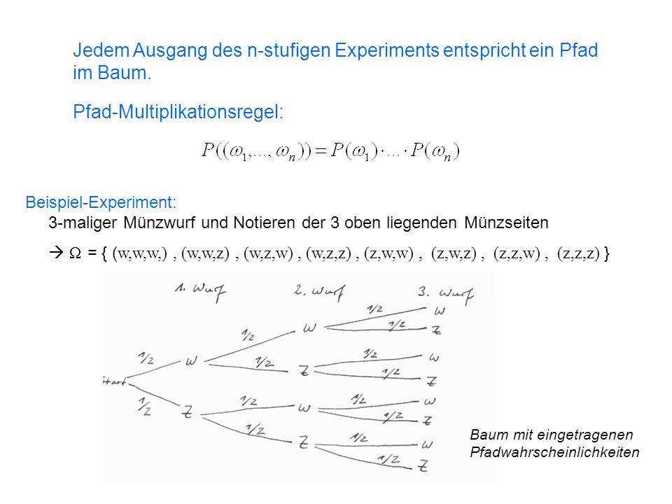Jedem Ausgang des n-stufigen Experiments entspricht ein Pfad im Baum. Pfad-Multiplikationsregel: Beispiel-Experiment: 3-maliger Münzwurf und Notieren