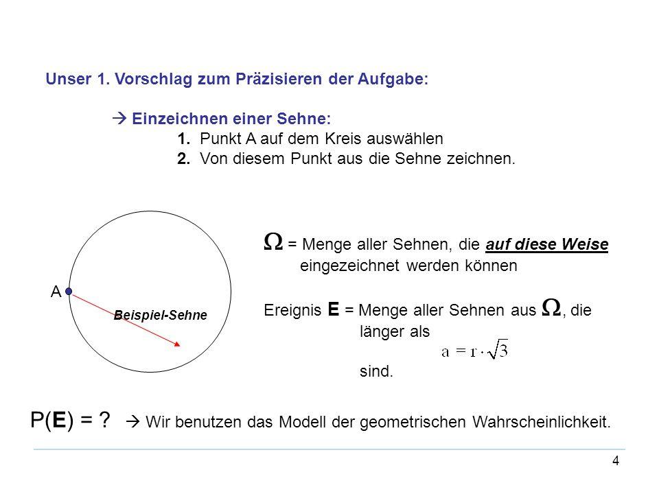 4 Unser 1. Vorschlag zum Präzisieren der Aufgabe: Einzeichnen einer Sehne: 1. Punkt A auf dem Kreis auswählen 2. Von diesem Punkt aus die Sehne zeichn