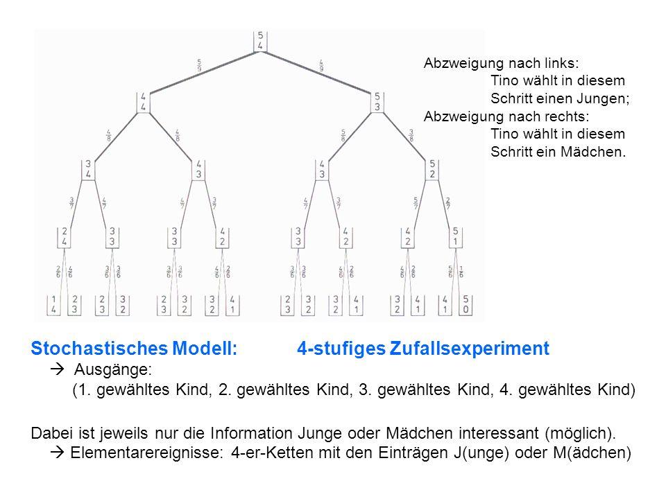 Stochastisches Modell: 4-stufiges Zufallsexperiment Ausgänge: (1. gewähltes Kind, 2. gewähltes Kind, 3. gewähltes Kind, 4. gewähltes Kind) Dabei ist j
