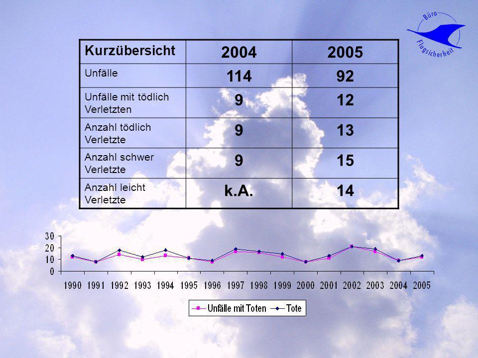 Kurzübersicht 20042005 Unfälle 11492 Unfälle mit tödlich Verletzten 912 Anzahl tödlich Verletzte 913 Anzahl schwer Verletzte 915 Anzahl leicht Verletz