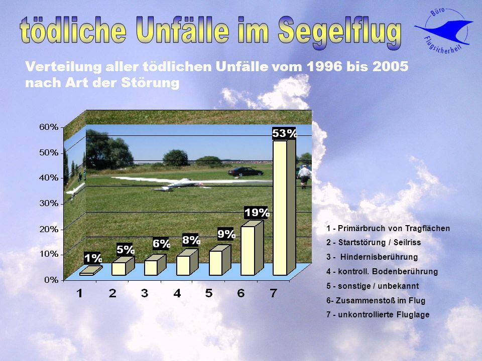 Verteilung aller tödlichen Unfälle vom 1996 bis 2005 nach Art der Störung 1 - Primärbruch von Tragflächen 2 - Startstörung / Seilriss 3 - Hindernisber