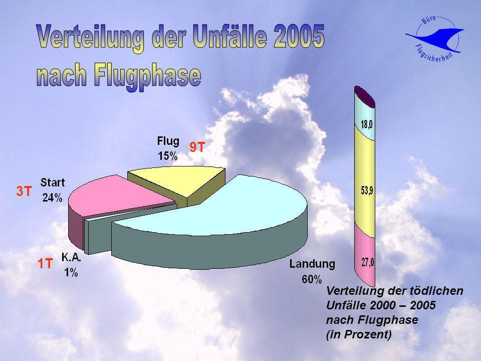 Verteilung der tödlichen Unfälle 2000 – 2005 nach Flugphase (in Prozent) 9T 1T 3T
