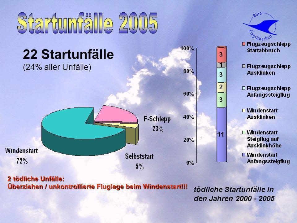 22 Startunfälle (24% aller Unfälle) tödliche Startunfälle in den Jahren 2000 - 2005 2 tödliche Unfälle: Überziehen / unkontrollierte Fluglage beim Win