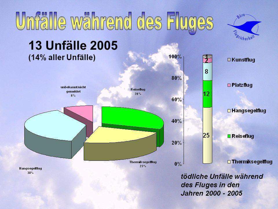 13 Unfälle 2005 (14% aller Unfälle) tödliche Unfälle während des Fluges in den Jahren 2000 - 2005