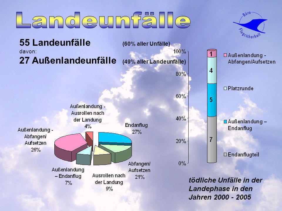55 Landeunfälle (60% aller Unfälle) davon: 27 Außenlandeunfälle (49% aller Landeunfälle) tödliche Unfälle in der Landephase in den Jahren 2000 - 2005
