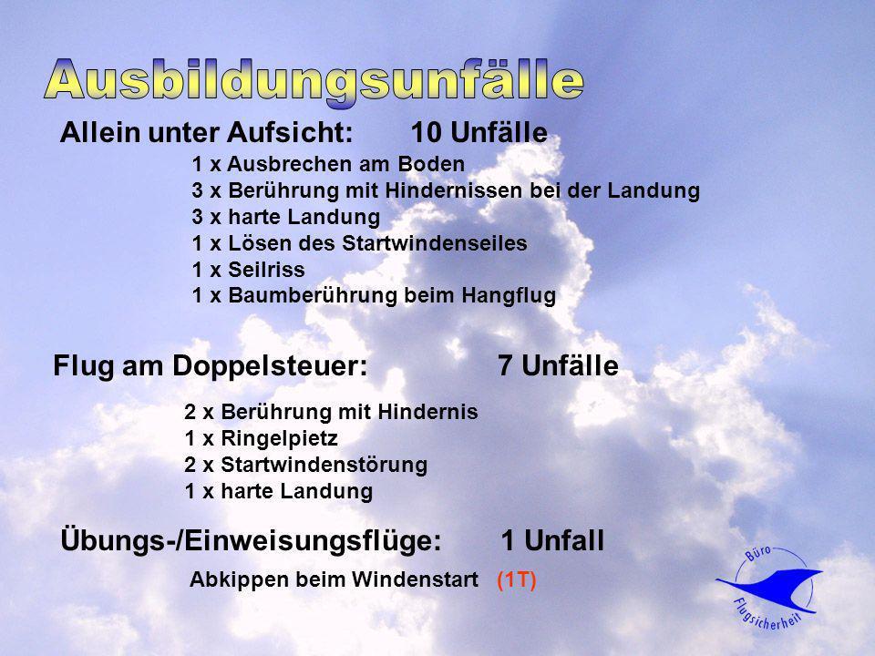 Allein unter Aufsicht: 10 Unfälle 1 x Ausbrechen am Boden 3 x Berührung mit Hindernissen bei der Landung 3 x harte Landung 1 x Lösen des Startwindense