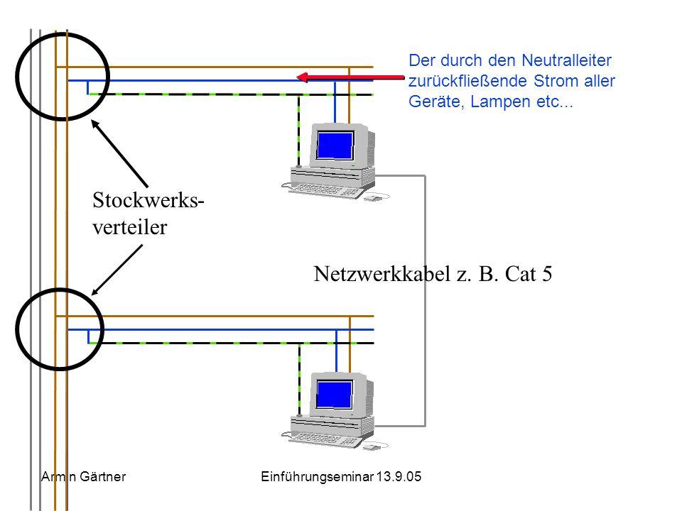 Armin GärtnerEinführungseminar 13.9.05 Excurs Grundlagen der elektrischen Sicherheit beim PC-Einsatz Netzwerke Generelle Sicherheitsaspekte unter Beac
