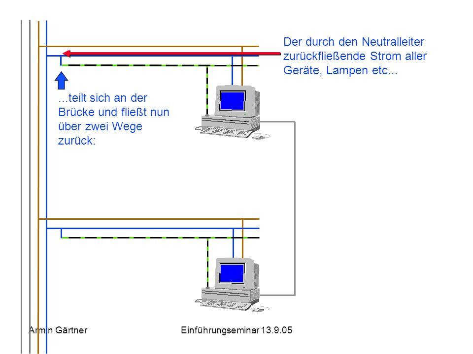 Armin GärtnerEinführungseminar 13.9.05 Der durch den Neutralleiter zurückfließende Strom aller Geräte, Lampen etc... Netzwerkkabel z. B. Cat 5 Stockwe