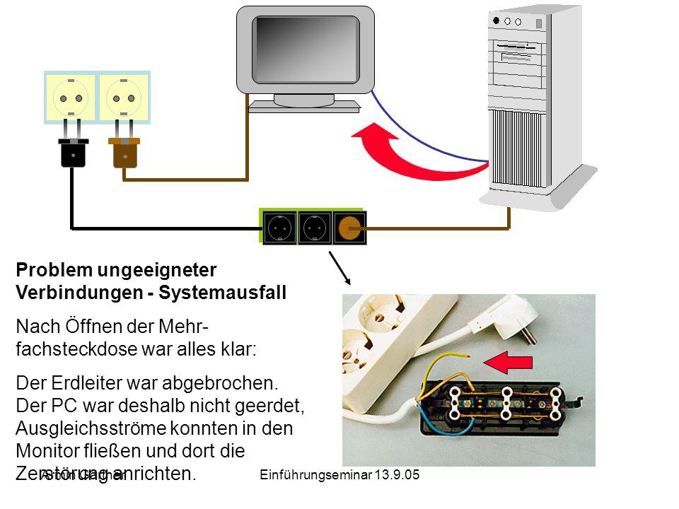 Armin GärtnerEinführungseminar 13.9.05 Die Verwendung von Lichtwellenleitern zwischen Gebäudeteilen behebt die bisher genannten Probleme: keine Ausgle