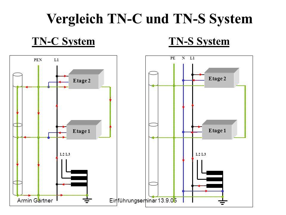 Armin GärtnerEinführungseminar 13.9.05 Beispiel für ein TN-S Netz der zusätzliche Schutzleiter dient als redundante SIcherheitsmaßnahme für den Fall d