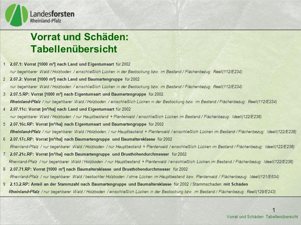 2 Für folgende Tabellen sind keine Vergleichswerte aus der BWI 1 von 1986 - 1990 verfügbar: 10 2.13.2.var 1.RP: Anteil am Vorrat nach Baumartengruppe und Baumaltersklasse für 2002 / Stammschaden: mit Schäden Rheinland-Pfalz / nur begehbarer Wald / Holzboden / einschließlich Lücken in der Bestockung bzw.
