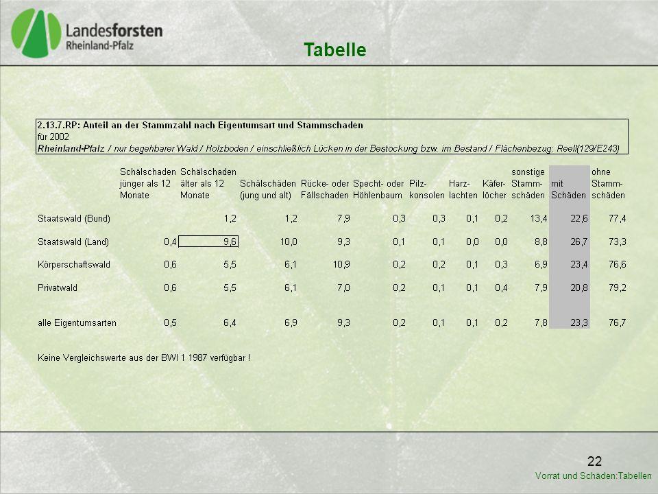22 Tabelle Vorrat und Schäden:Tabellen