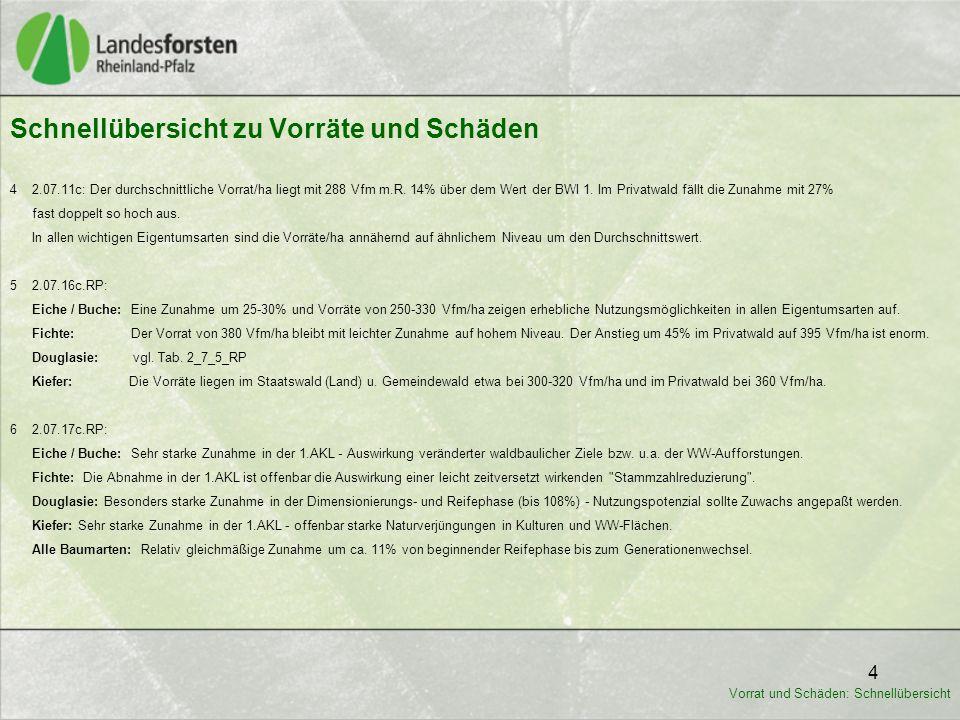 4 4 2.07.11c: Der durchschnittliche Vorrat/ha liegt mit 288 Vfm m.R. 14% über dem Wert der BWI 1. Im Privatwald fällt die Zunahme mit 27% fast doppelt