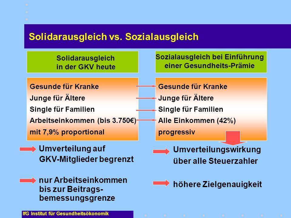 IfG Institut für Gesundheitsökonomik Solidarausgleich vs. Sozialausgleich Umverteilungswirkung über alle Steuerzahler höhere Zielgenauigkeit Umverteil