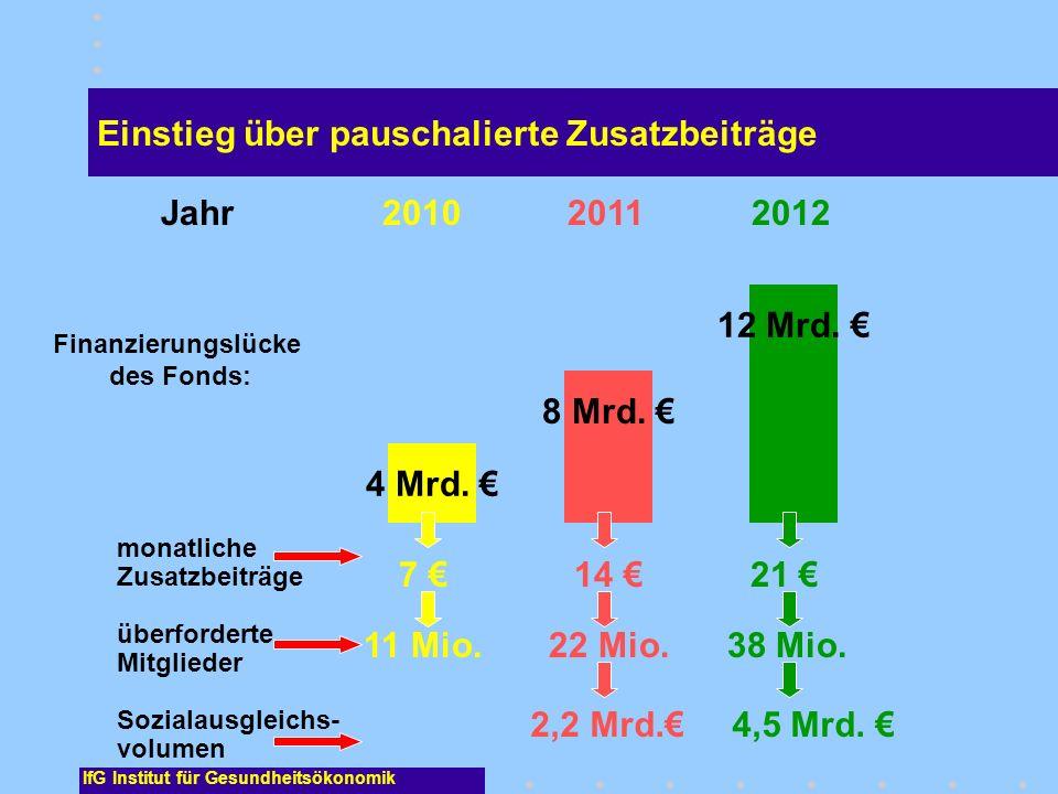 IfG Institut für Gesundheitsökonomik Einstieg über pauschalierte Zusatzbeiträge 4 Mrd. 8 Mrd. 12 Mrd. 2010 2011 2012 Finanzierungslücke des Fonds: mon