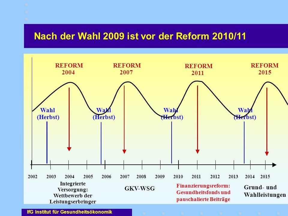 Nach der Wahl 2009 ist vor der Reform 2010/11 200220032013201220112010200920082007200620052004 REFORM 2011 REFORM 2007 REFORM 2004 Wahl (Herbst) Wahl