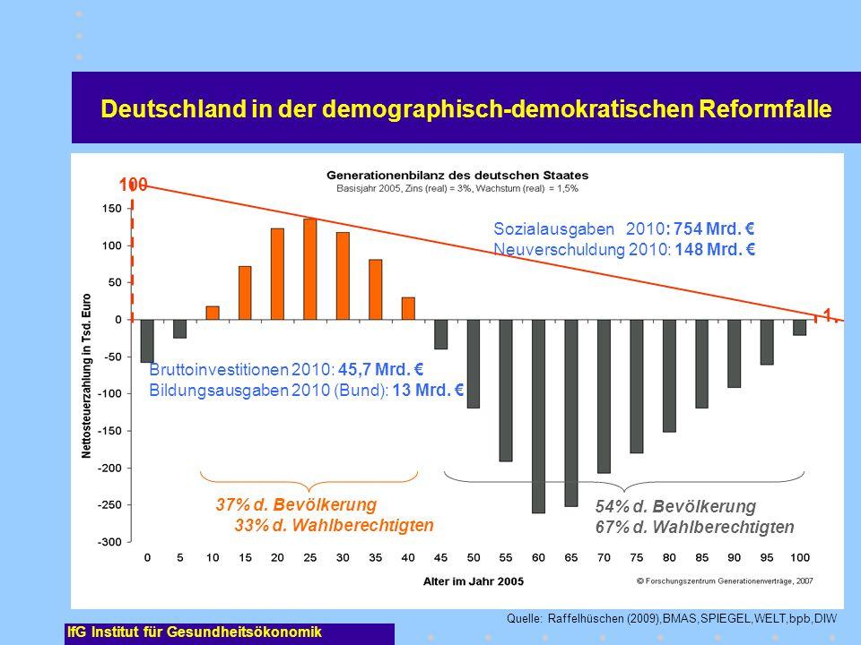 IfG Institut für Gesundheitsökonomik Deutschland in der demographisch-demokratischen Reformfalle Sozialausgaben 2010: 754 Mrd. Neuverschuldung 2010: 1
