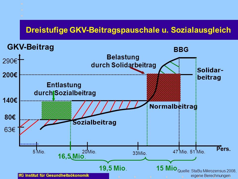 IfG Institut für Gesundheitsökonomik 5 Mio. 140 290 63 GKV-Beitrag Pers. Belastung durch Solidarbeitrag Quelle: StaBu Mikrozensus 2008, eigene Berechn