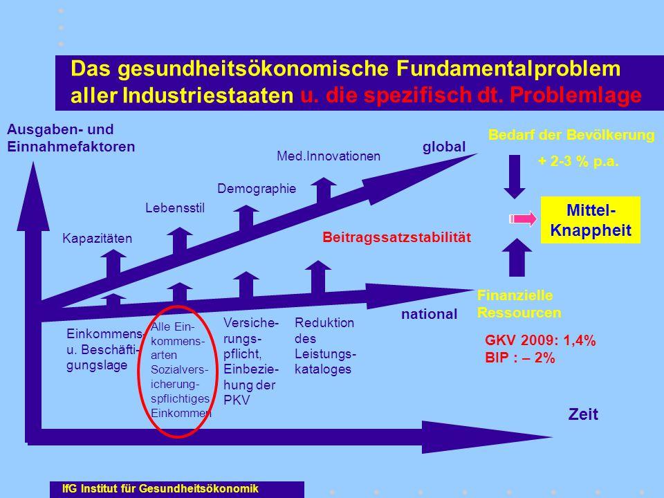 Ausgaben- und Einnahmefaktoren Einkommens- u. Beschäfti- gungslage Zeit Med.Innovationen Kapazitäten Lebensstil Demographie Alle Ein- kommens- arten S